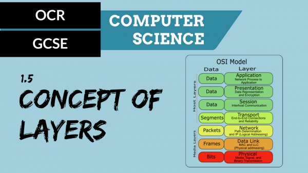 OCR GCSE SLR1.5 The concept of layers