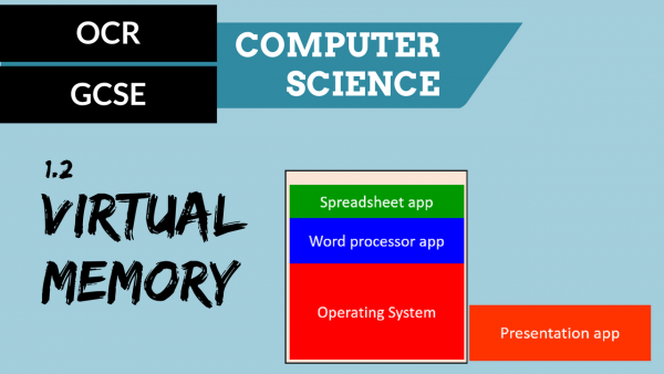 OCR GCSE SLR1.2 The need for Virtual Memory
